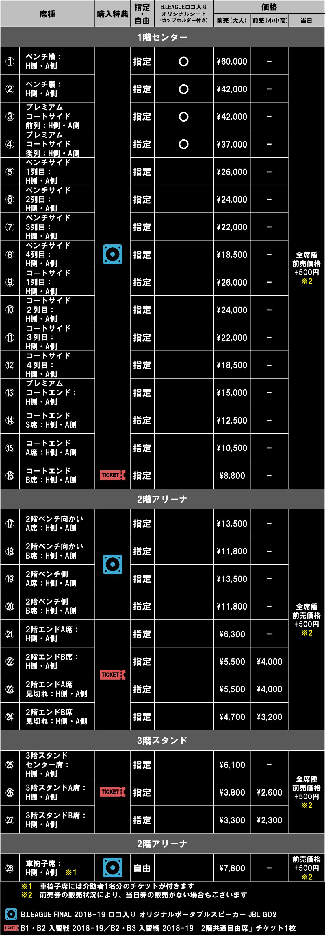 日程 b リーグ 順位表