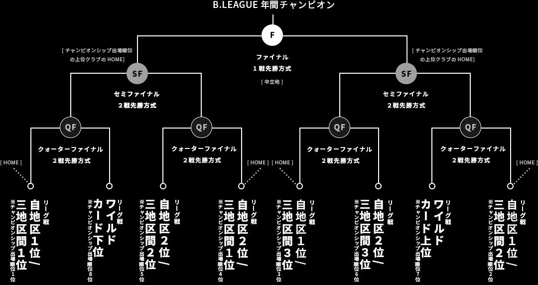 B.LEAGUE(Bリーグ)チャンピオンシップトーナメント表