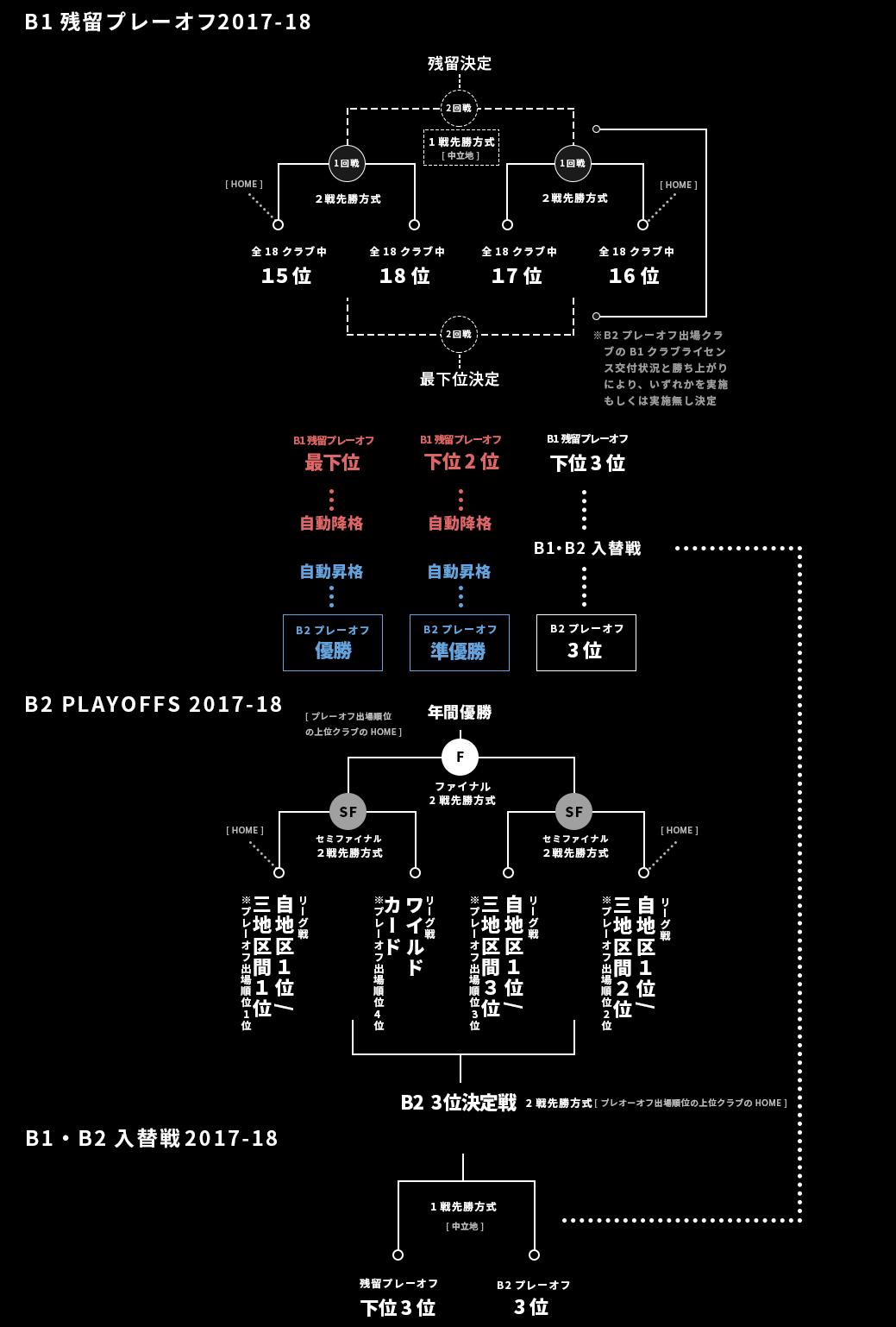 B.LEAGUE(Bリーグ)B1・B2プレーオフトーナメント表